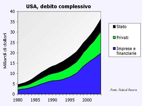 Debito complessivo